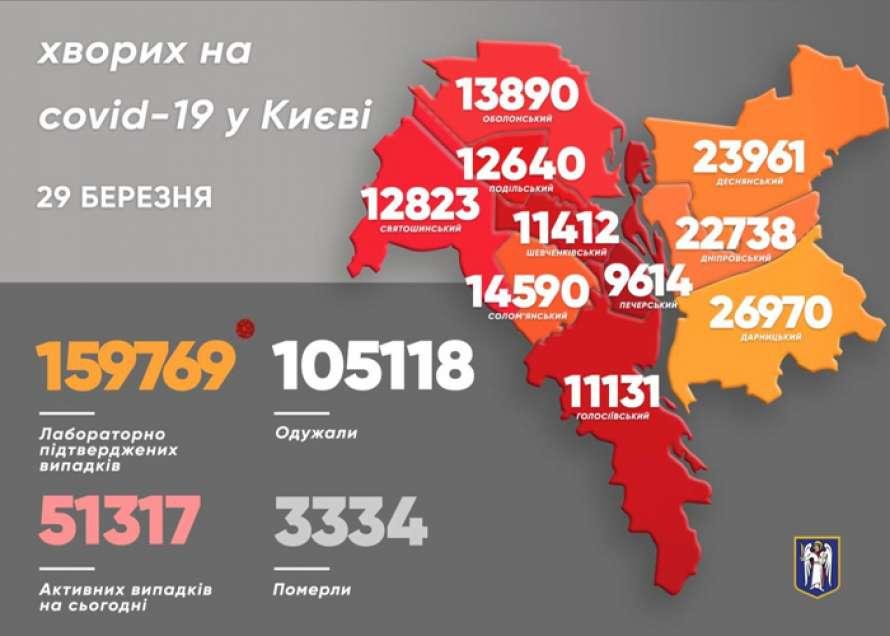 В Киеве назвали район-лидер по количеству больных коронавирусом
