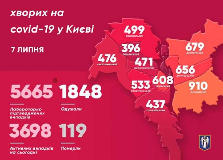 В Киеве назвали район-лидер по заболеваемости коронавирусом