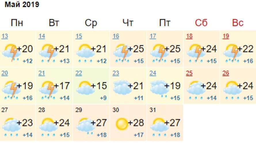 Готовьтесь: синоптики рассказали, когда в Днепре ударит жара. Новости Днепра