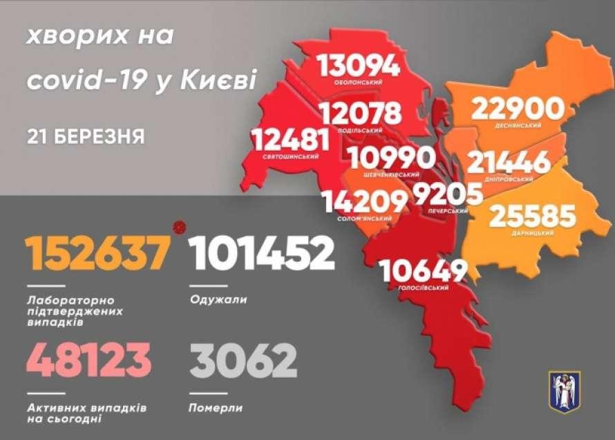 В Киеве обнаружили еще почти полтысячи больных Covid-19