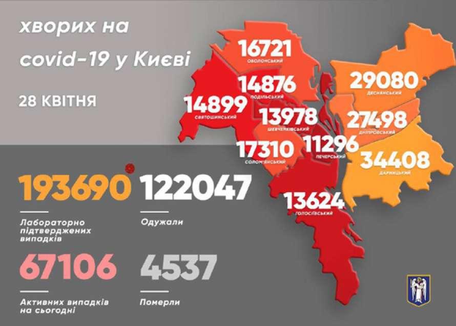 В Киеве за сутки выявили более тысячи новых случаев коронавируса