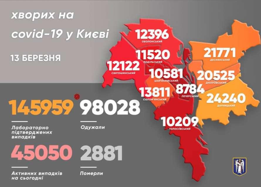 В Киеве выявили более тысячи новых больных COVID-19