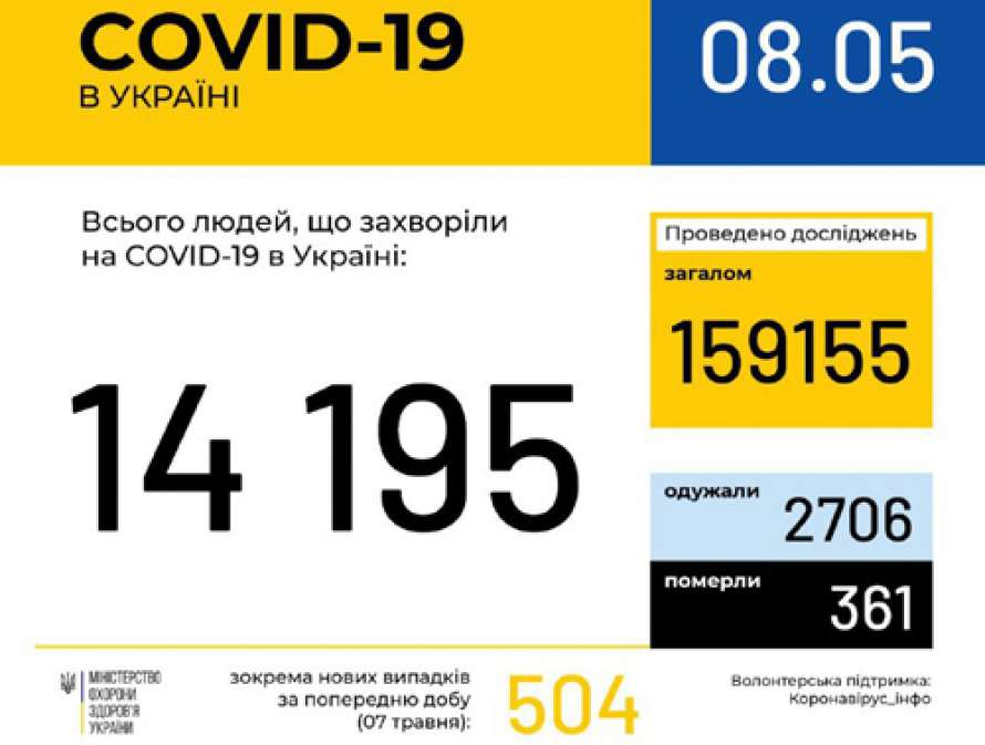На Черкасчине уже более 300 случаев коронавируса