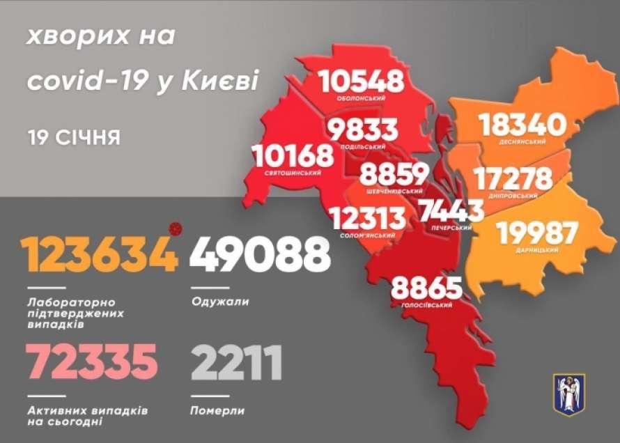 В Киеве за сутки выявили новых больных COVID-19